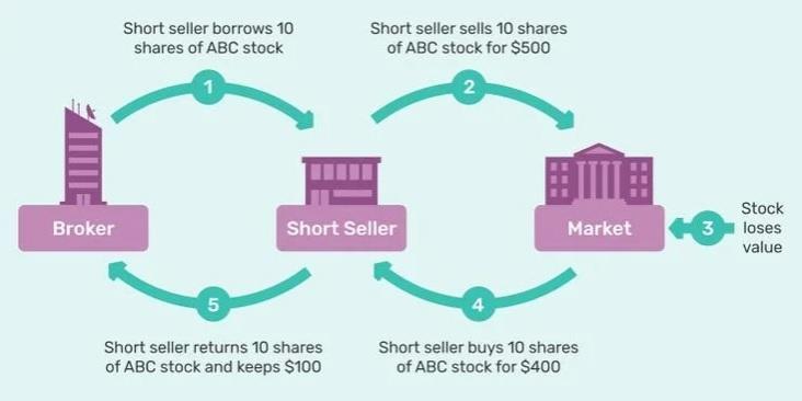 Short selling made simple – Diagram